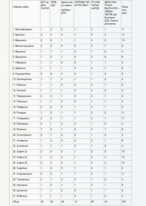 Разпределението на мандатите на партиите и коалициите по многомандатни изборни райони